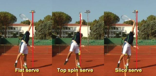 Comparison of ball tosses for flat, topspin and slice serves