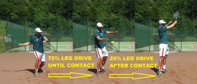 legs adding power to tennis strokes